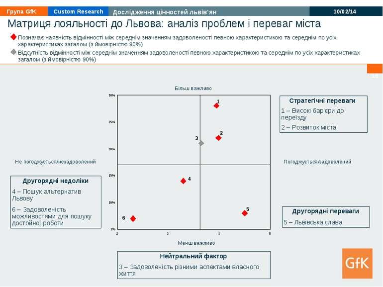 * * Другорядні переваги 5 – Львівська слава Стратегічні переваги 1 – Високі б...