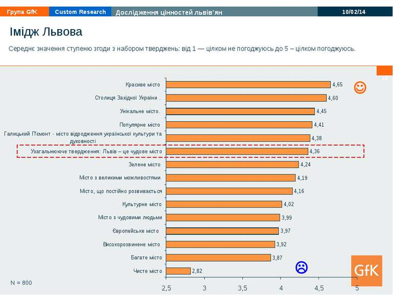 * N = 800 Імідж Львова Середнє значення ступеню згоди з набором тверджень: ві...