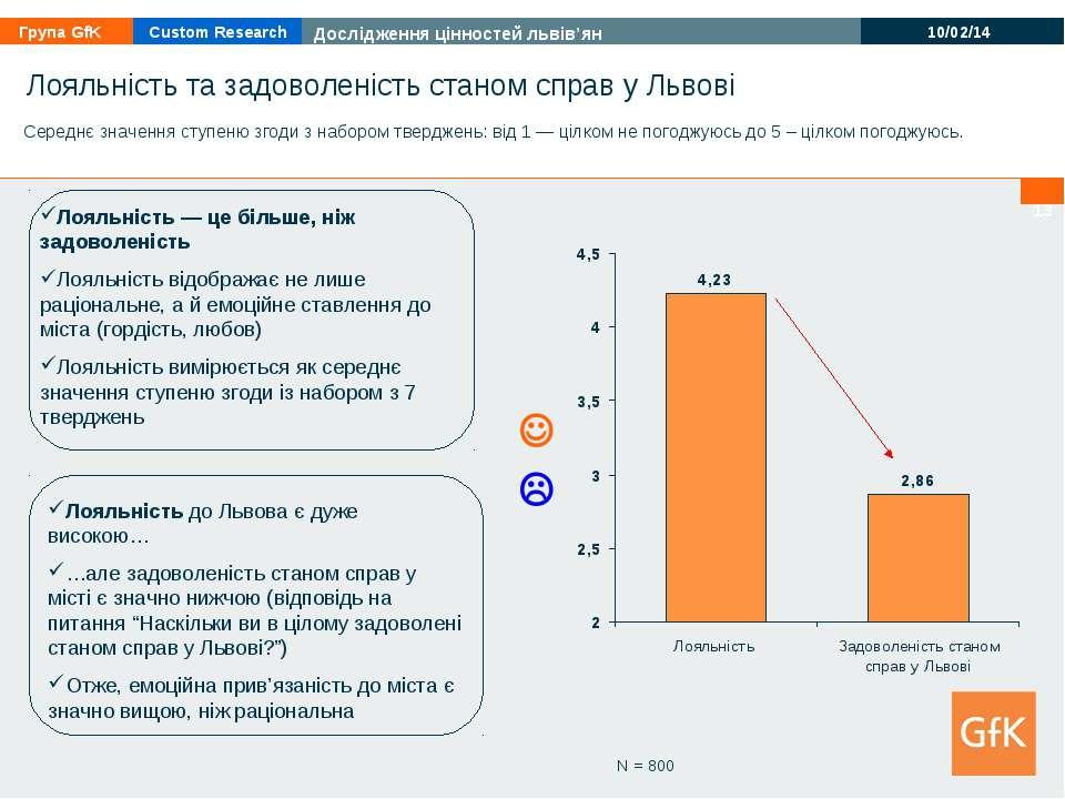* Лояльність та задоволеність станом справ у Львові N = 800 Середнє значення ...