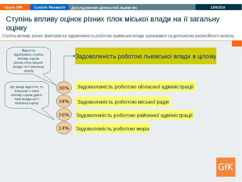 * Ступінь впливу оцінок різних гілок міської влади на її загальну оцінку Задо...