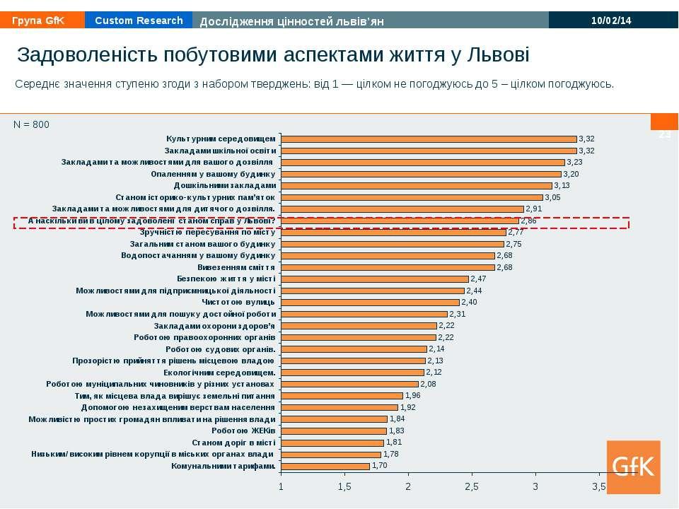 * * N = 800 Задоволеність побутовими аспектами життя у Львові Середнє значенн...