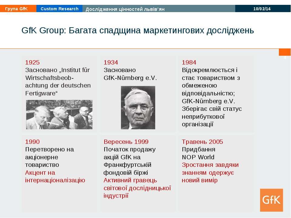 * GfK Group: Багата спадщина маркетингових досліджень Вересень 1999 Початок п...
