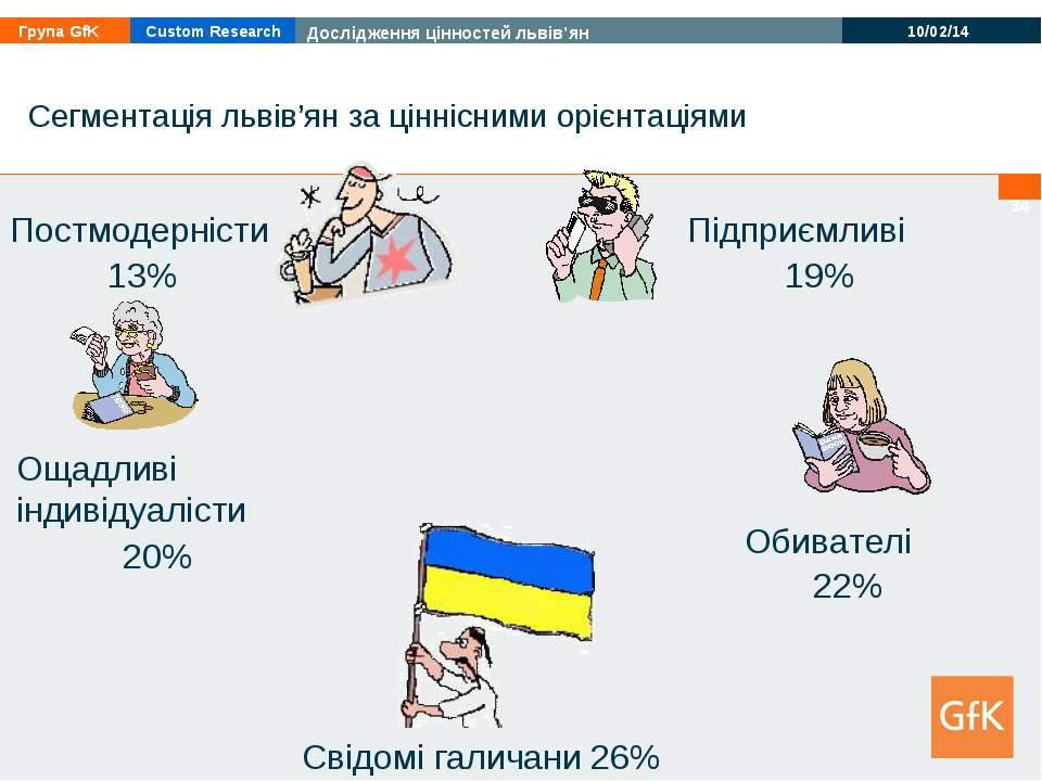 * Сегментація львів'ян за ціннісними орієнтаціями Свідомі галичани 26% Обиват...