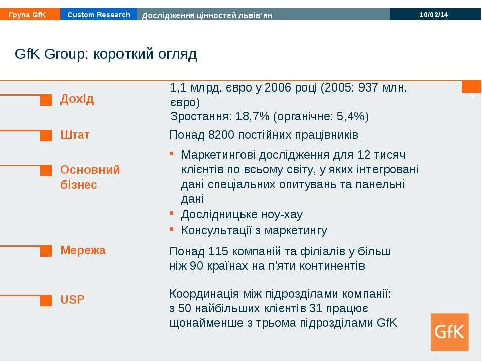 * * GfK Group: короткий огляд 1,1 млрд. євро у 2006 році (2005: 937 млн. євро...