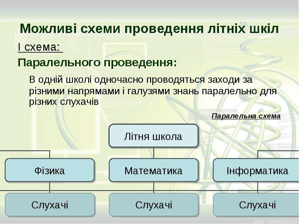 Можливі схеми проведення літніх шкіл І схема: Паралельного проведення: В одні...