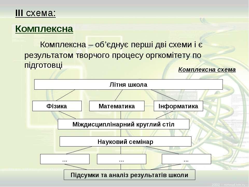 ІІІ схема: Комплексна Комплексна – об'єднує перші дві схеми і є результатом т...