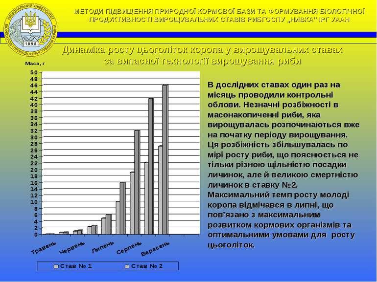 Динаміка росту цьоголіток коропа у вирощувальних ставах за випасної технологі...