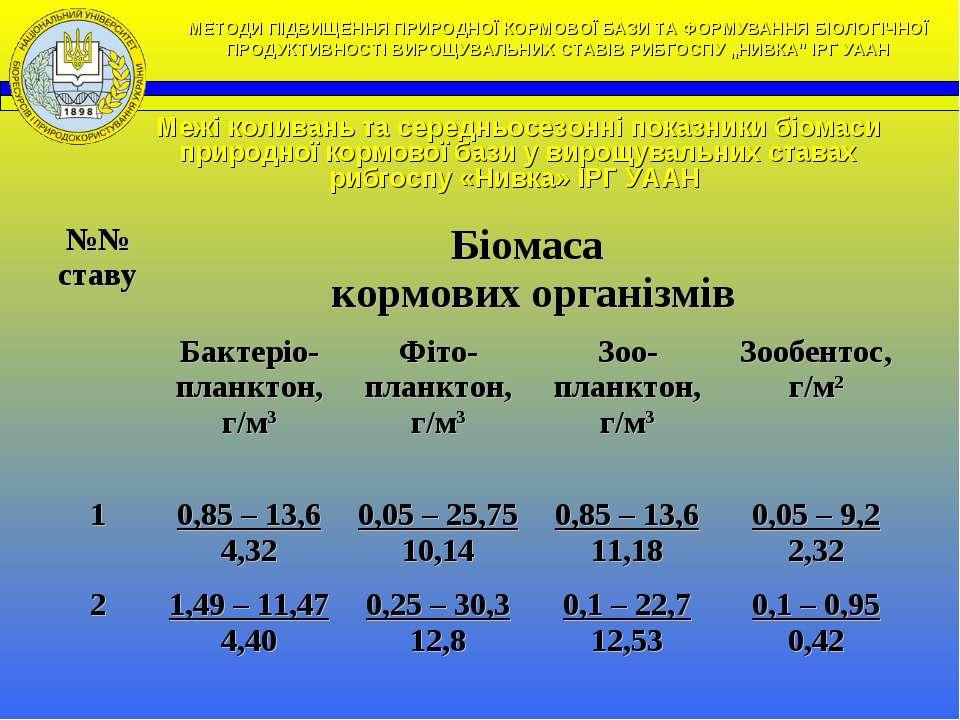 Межі коливань та середньосезонні показники біомаси природної кормової бази у ...