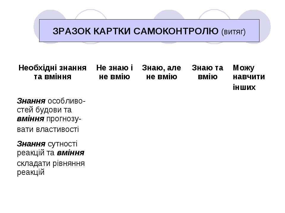 ЗРАЗОК КАРТКИ САМОКОНТРОЛЮ (витяг)