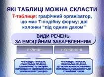 ЯКІ ТАБЛИЦІ МОЖНА СКЛАСТИ Т-таблиця: графічний організатор, що має Т-подібну ...