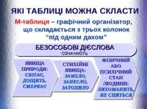 ЯКІ ТАБЛИЦІ МОЖНА СКЛАСТИ М-таблиця – графічний організатор, що складається з...