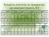 Кількість вчителів по предметах, що використовують ІКТ
