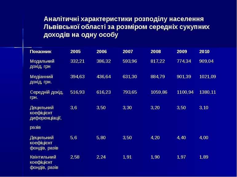 Аналітичні характеристики розподілу населення Львівської області за розміром ...
