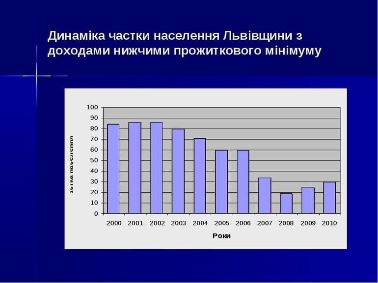 Динаміка частки населення Львівщини з доходами нижчими прожиткового мінімуму