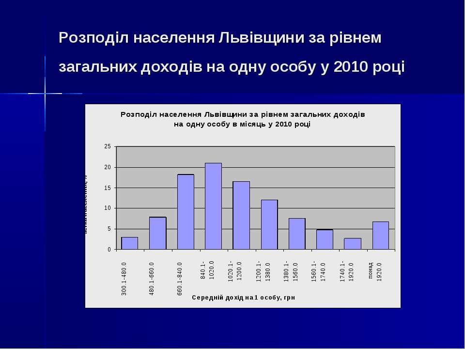 Розподіл населення Львівщини за рівнем загальних доходів на одну особу у 2010...