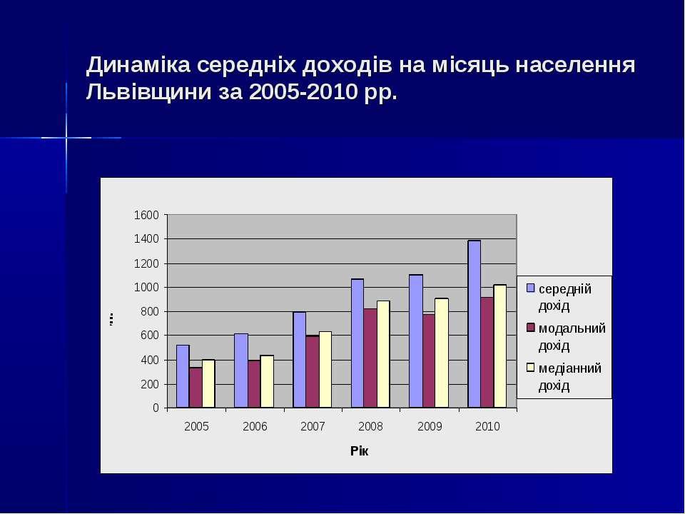 Динаміка середніх доходів на місяць населення Львівщини за 2005-2010 рр.