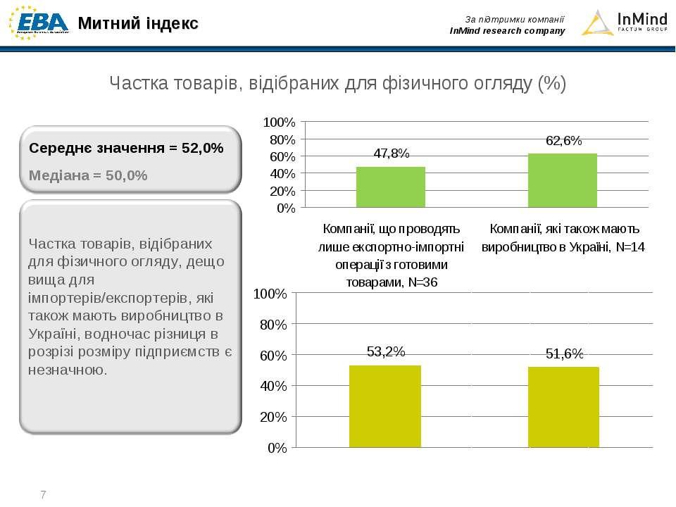 * Частка товарів, відібраних для фізичного огляду (%) Митний індекс За підтри...