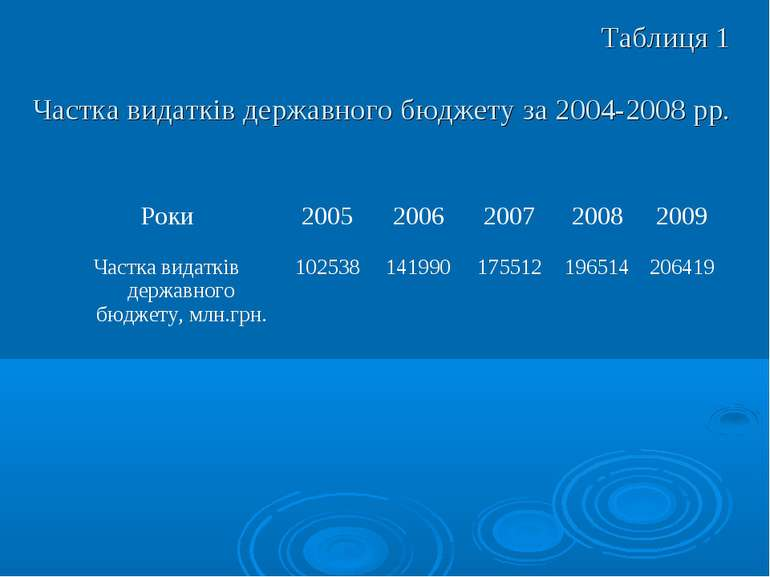 Таблиця 1 Частка видатків державного бюджету за 2004-2008 рр.