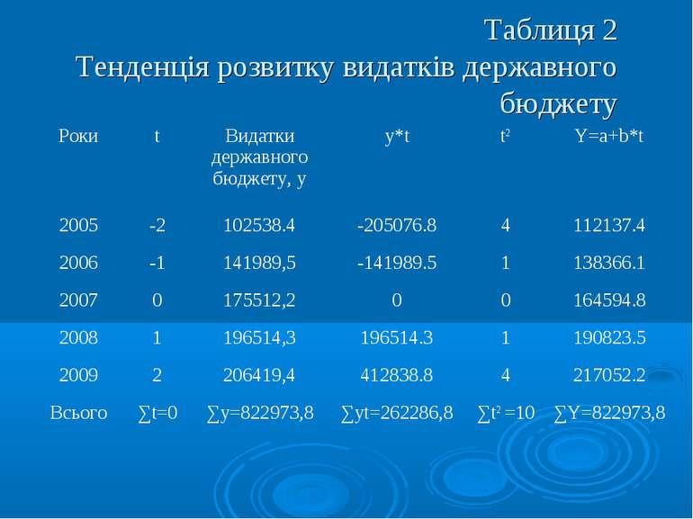Таблиця 2 Тенденція розвитку видатків державного бюджету