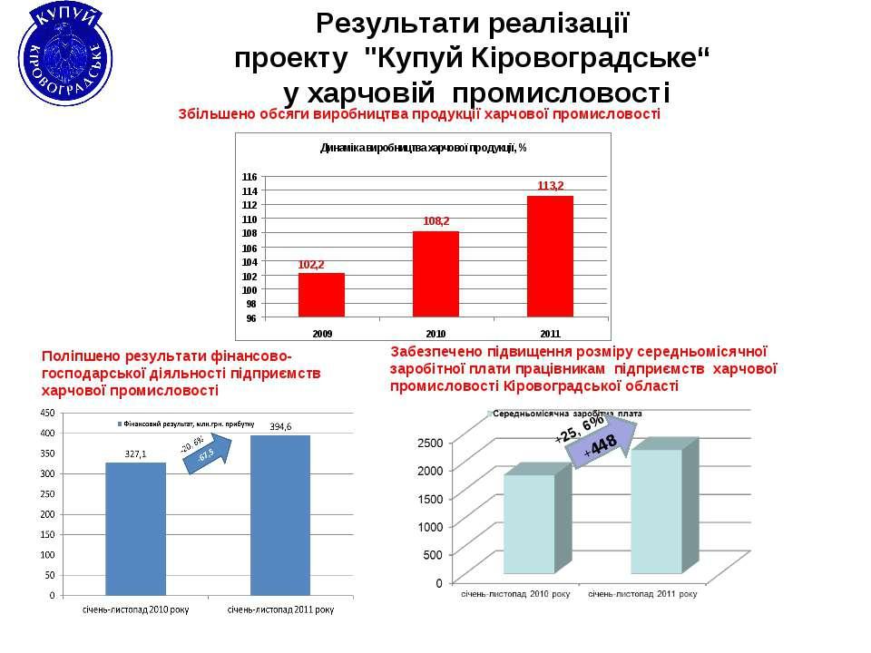 """Результати реалізації проекту """"Купуй Кіровоградське"""" у харчовій промисловості..."""