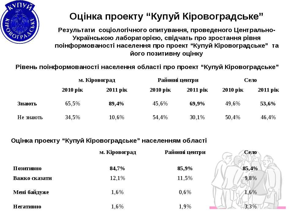 """Оцінка проекту """"Купуй Кіровоградське"""" Результати соціологічного опитування, п..."""
