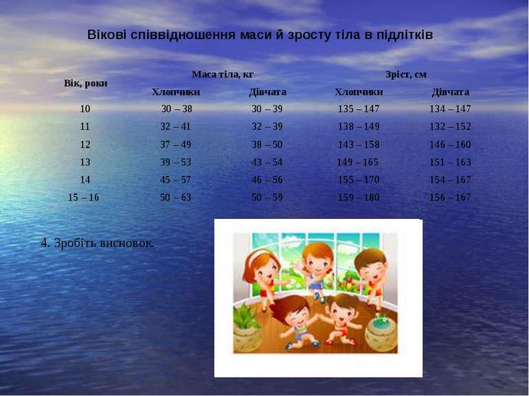 Вікові співвідношення маси й зросту тіла в підлітків 4. Зробіть висновок. Вік...