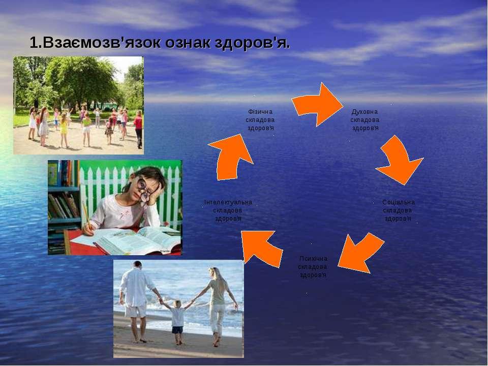 1.Взаємозв'язок ознак здоров'я.