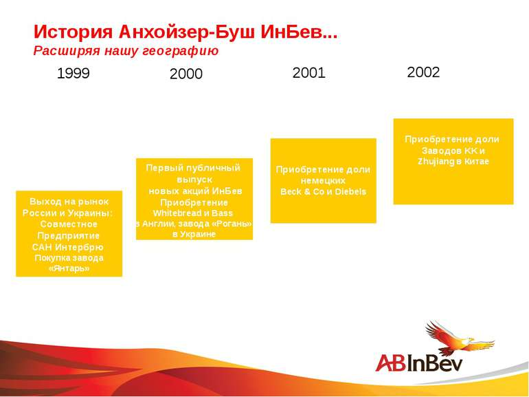 История Анхойзер-Буш ИнБев... Расширяя нашу географию 1999 2001 2000 2002 Вых...