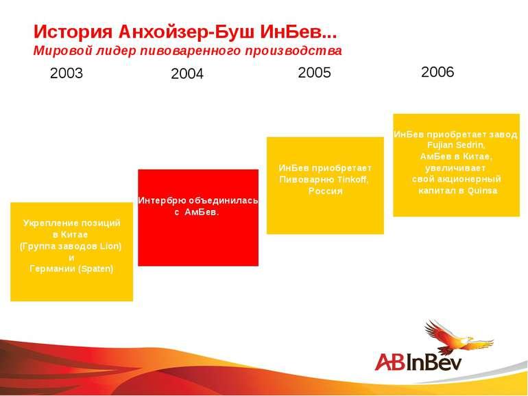 История Анхойзер-Буш ИнБев... Мировой лидер пивоваренного производства 2003 2...