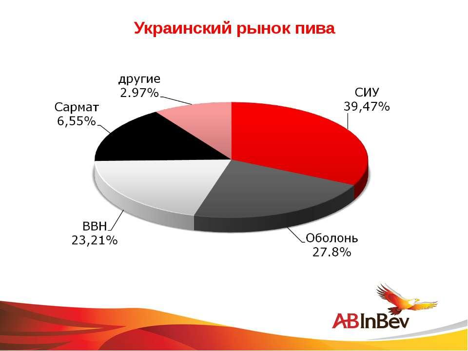 Украинский рынок пива