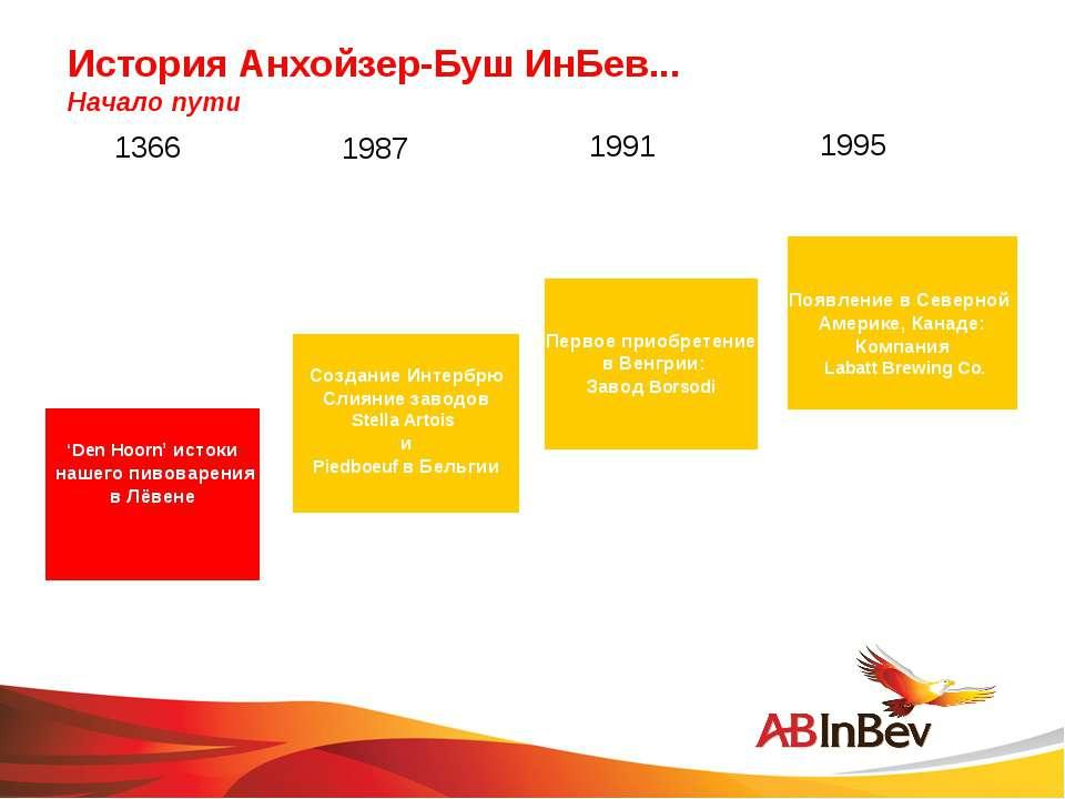 История Анхойзер-Буш ИнБев... Начало пути 1366 1991 1987 1995 'Den Hoorn' ист...