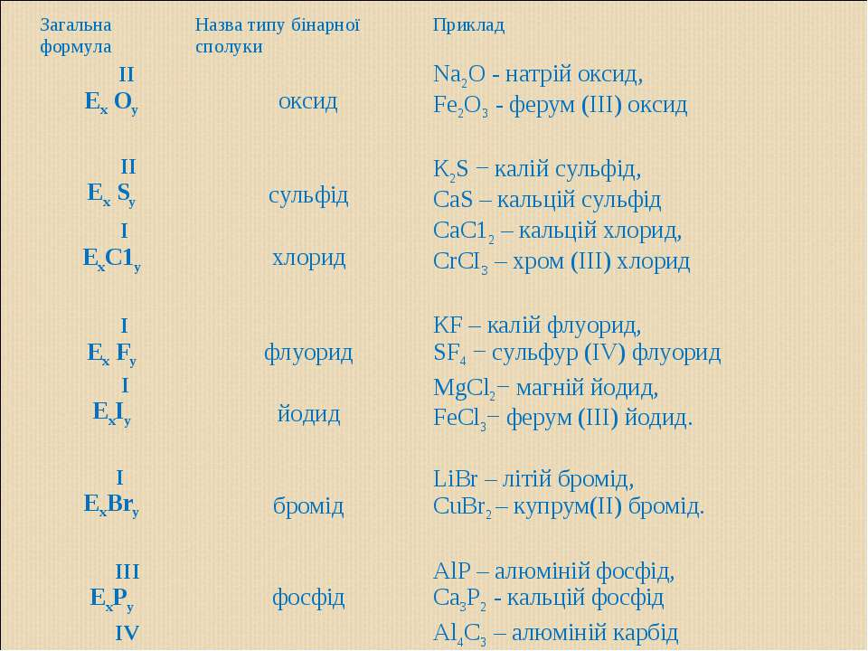 Загальна формула Назва типу бінарної сполуки Приклад ІІ Ех Оу оксид Nа2O - на...