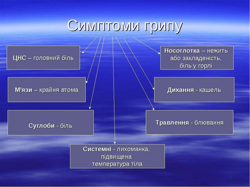 Симптоми грипу Травлення - блювання ЦНС – головний біль Суглоби - біль Систем...