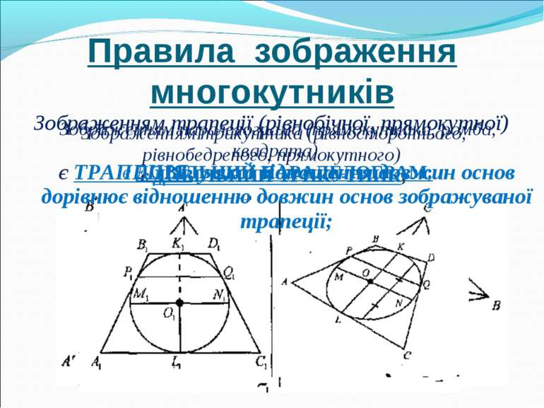 Правила зображення многокутників Зображенням трикутника (рівностороннього, рі...