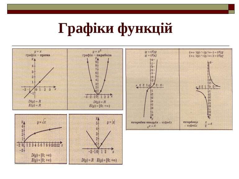 Графіки функцій