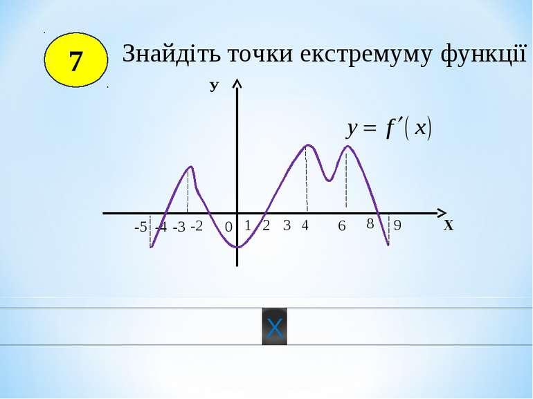 7 0 1 2 3 4 6 8 9 -2 -3 -4 -5 Х У Знайдіть точки екстремуму функції