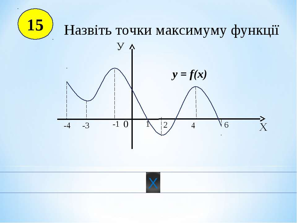 15 Х У 0 y = f(x) 4 -4 1 2 -3 -1 6 Назвіть точки максимуму функції