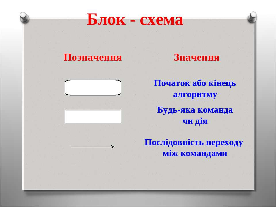Блок - схема Початок або кінець алгоритму Будь-яка команда чи дія Послідовніс...