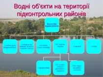 Водні об'єкти на території підконтрольних районів
