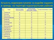 Кількість водокористувачів та водойм наданих в оренду, на території підконтро...