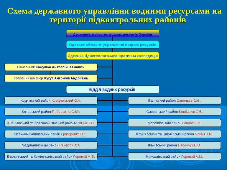 Схема державного управління водними ресурсами на території підконтрольних рай...