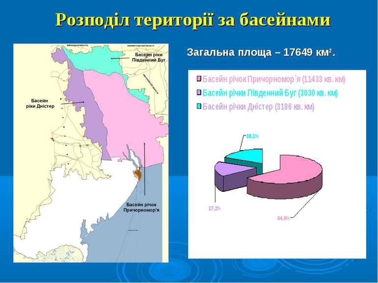 Розподіл території за басейнами Загальна площа – 17649 км2.