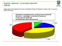 Конкурс соціально – культурних проектів 2008 рік Розмір фінансової підтримки ...