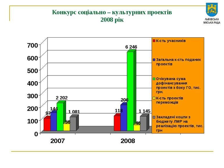 Конкурс соціально – культурних проектів 2008 рік