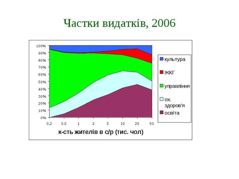 Частки видатків, 2006