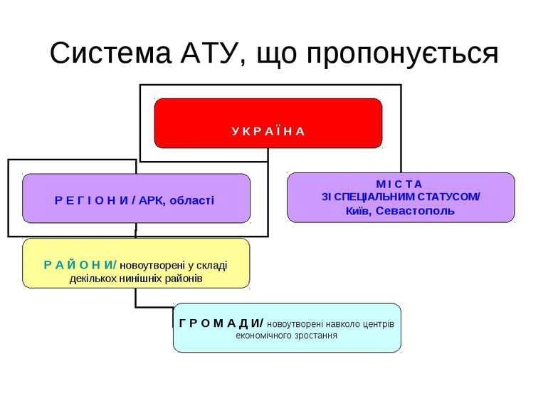 Система АТУ, що пропонується