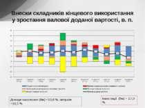 Внески складників кінцевого використання у зростання валової доданої вартості...