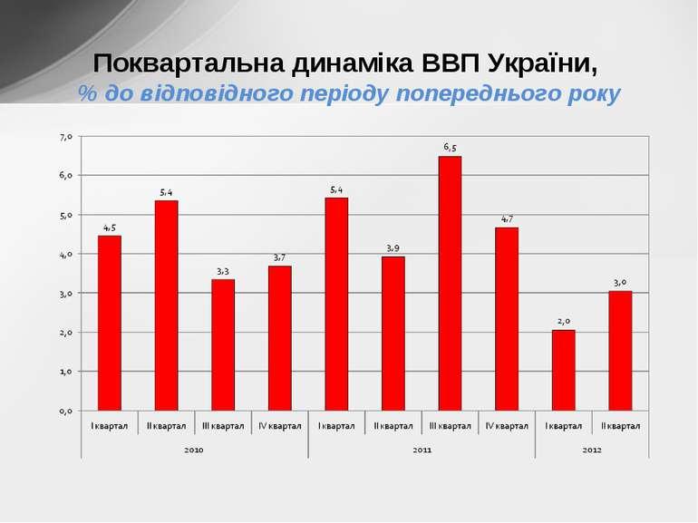 Поквартальна динаміка ВВП України, % до відповідного періоду попереднього року