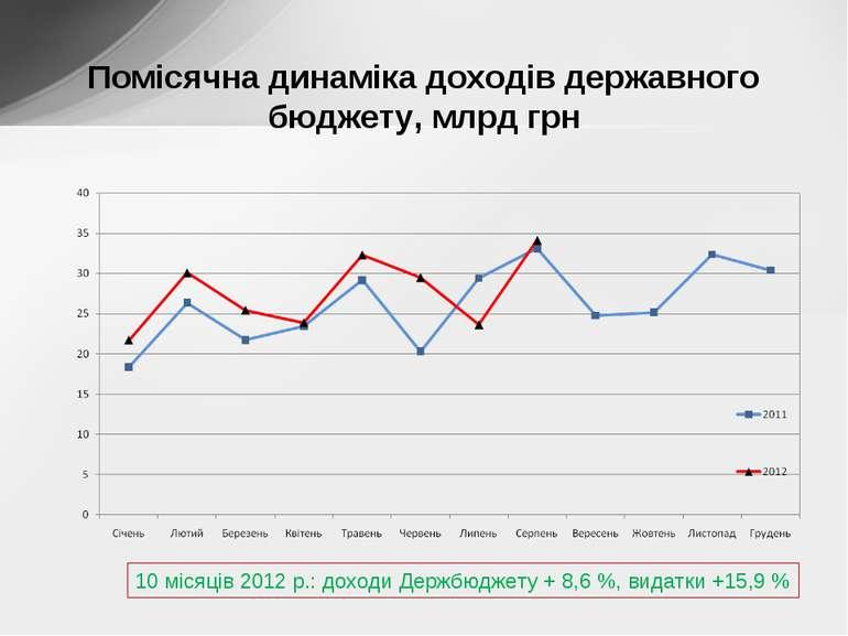 Помісячна динаміка доходів державного бюджету, млрд грн 10 місяців 2012 р.: д...