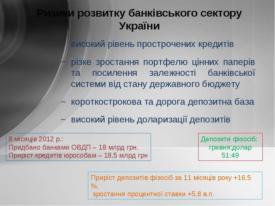 високий рівень прострочених кредитів різке зростання портфелю цінних паперів ...